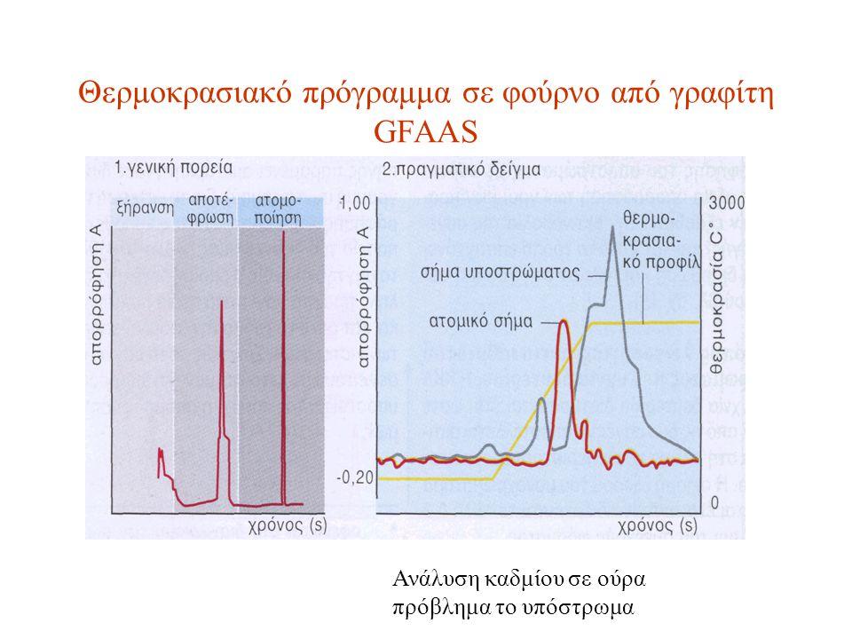 Θερμοκρασιακό πρόγραμμα σε φούρνο από γραφίτη GFAAS