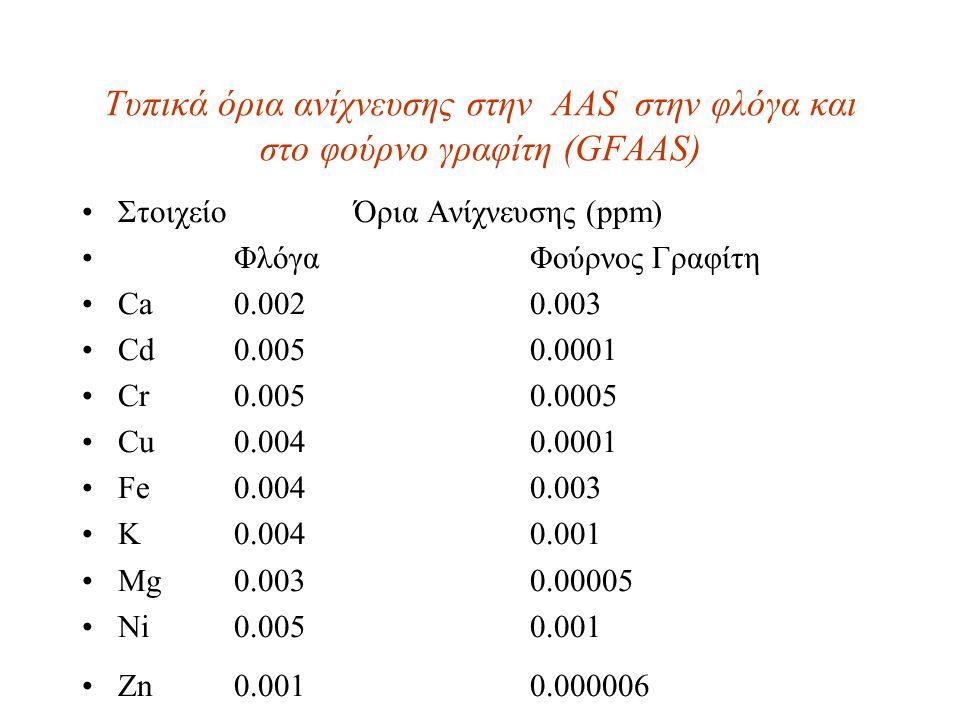 Τυπικά όρια ανίχνευσης στην AAS στην φλόγα και στο φούρνο γραφίτη (GFAAS)
