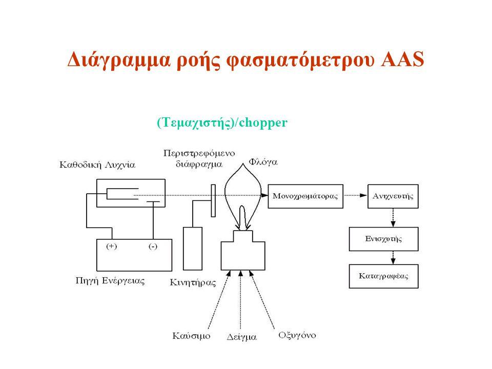 Διάγραμμα ροής φασματόμετρου AAS