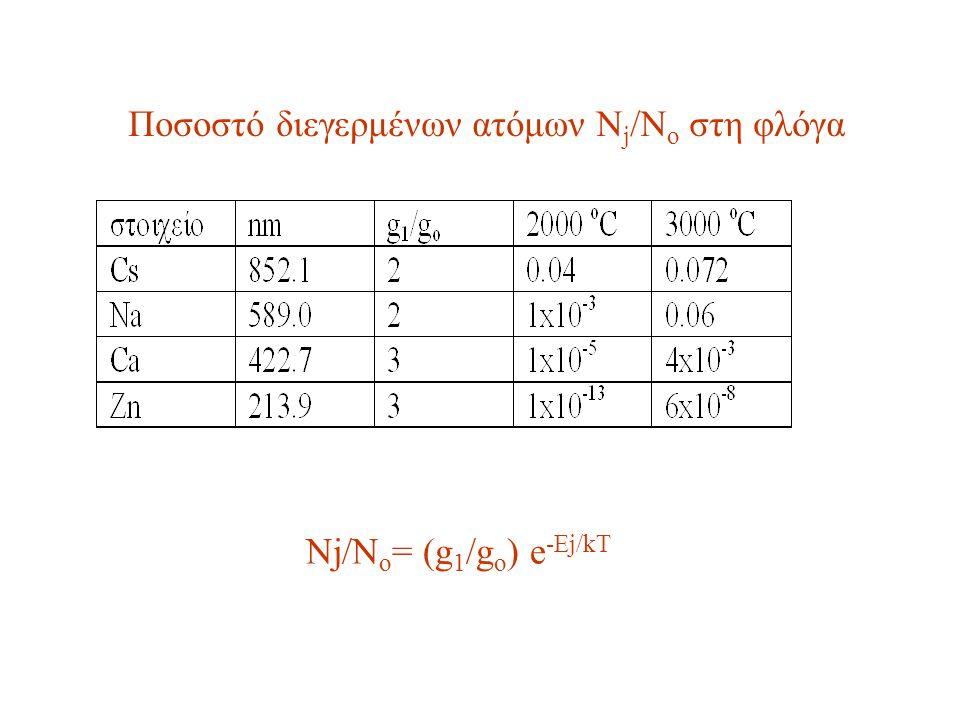 Ποσοστό διεγερμένων ατόμων Nj/No στη φλόγα