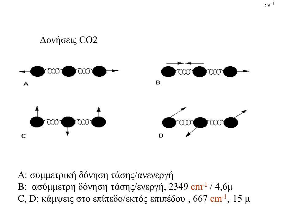 Δονήσεις CO2 Α: συμμετρική δόνηση τάσης/ανενεργή. Β: ασύμμετρη δόνηση τάσης/ενεργή, 2349 cm-1 / 4,6μ.