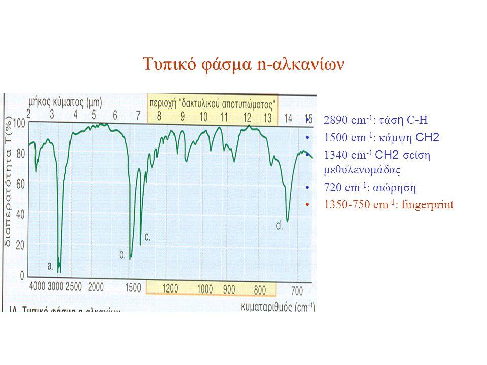 Τυπικό φάσμα n-αλκανίων