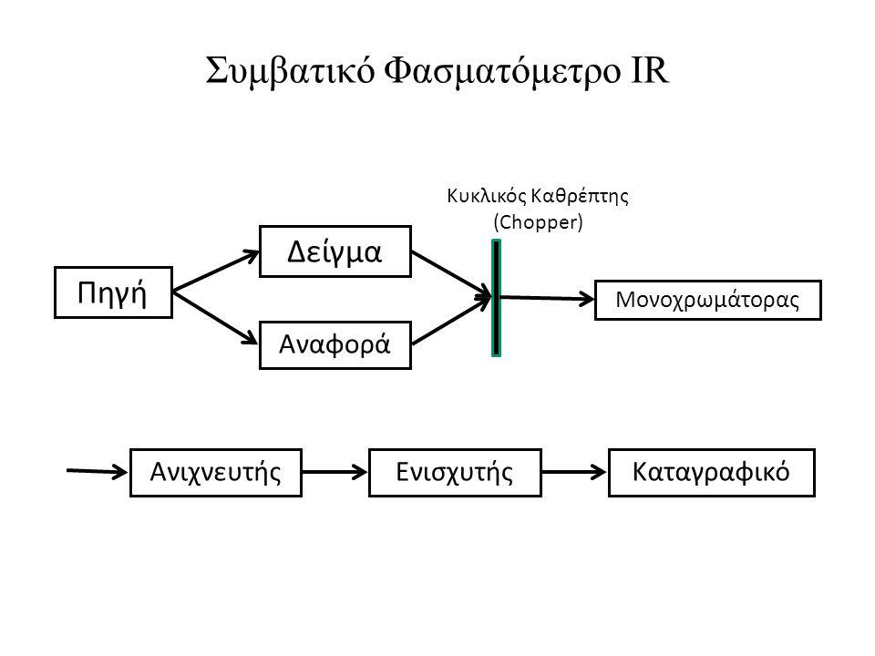 Συμβατικό Φασματόμετρο IR
