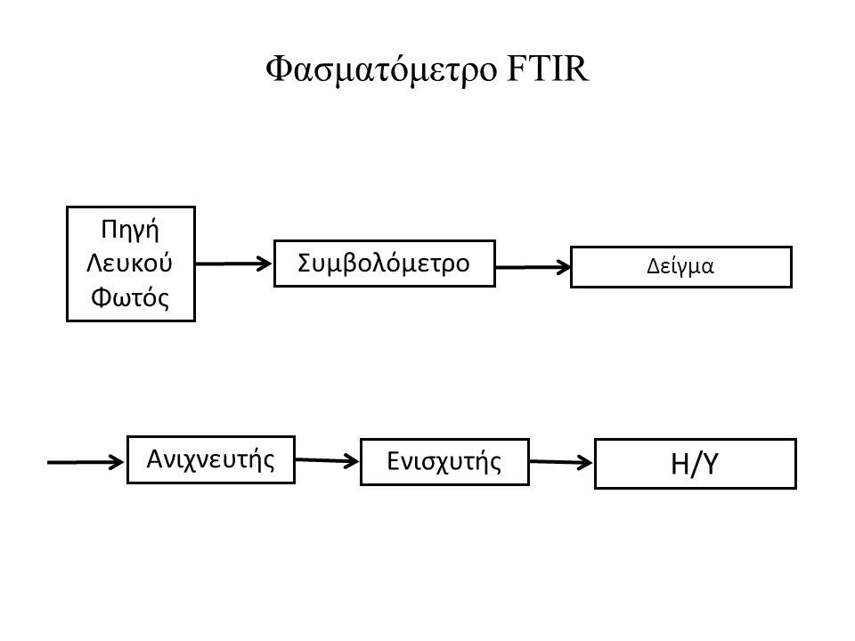 Φασματόμετρο FTIR Η/Υ Πηγή Λευκού Φωτός Συμβολόμετρο Ανιχνευτής