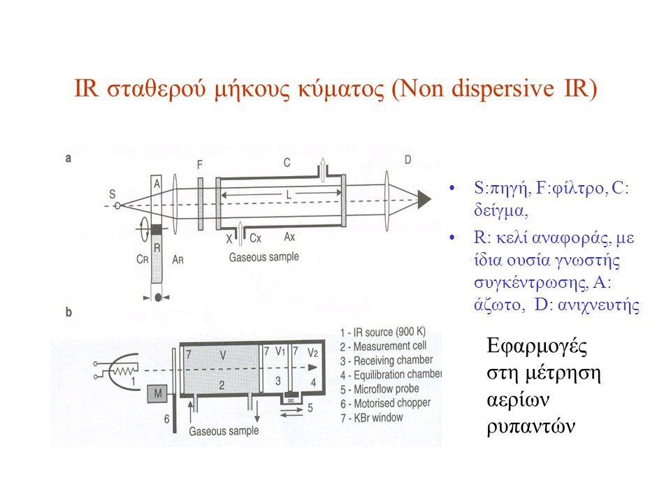 ΙR σταθερού μήκους κύματος (Non dispersive ΙR)