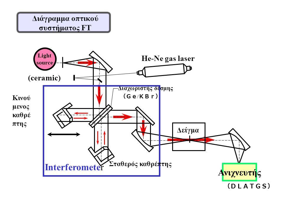 Διάγραμμα οπτικού συστήματος FT