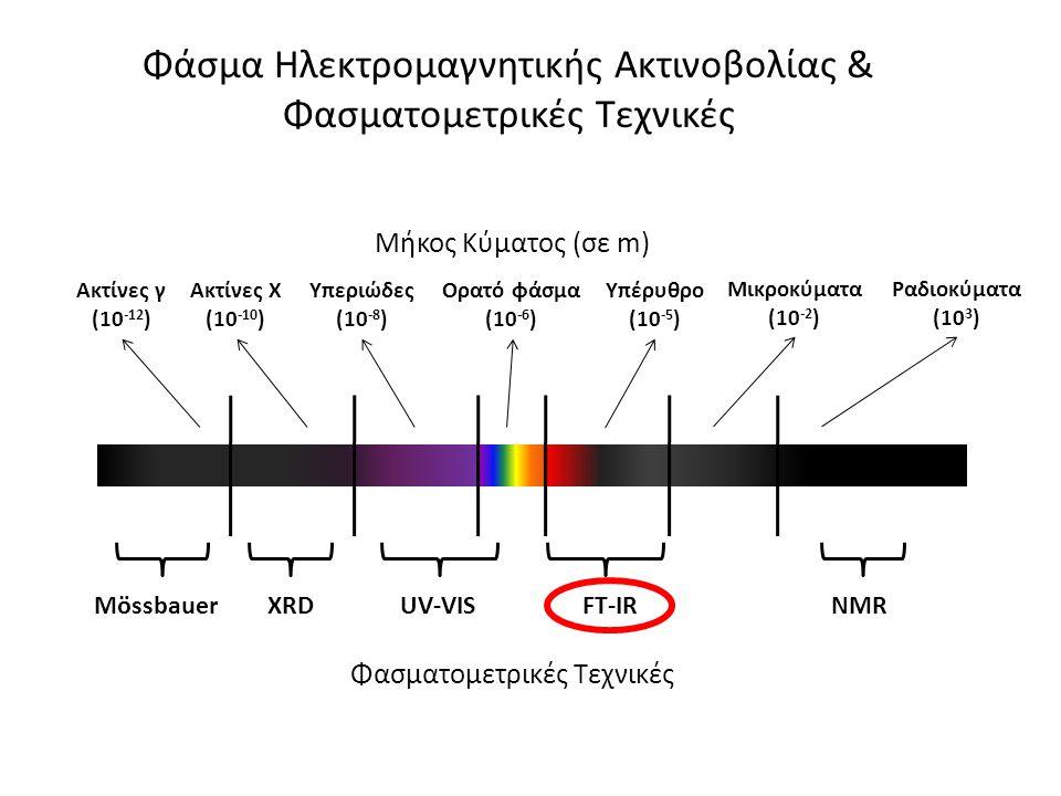 Φάσμα Ηλεκτρομαγνητικής Ακτινοβολίας & Φασματομετρικές Τεχνικές