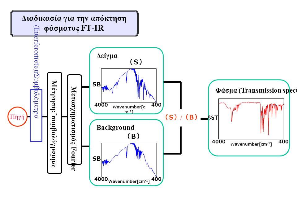 Διαδικασία για την απόκτηση φάσματος FT-IR