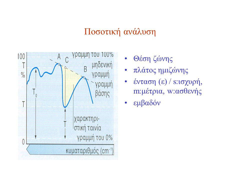 Ποσοτική ανάλυση Θέση ζώνης πλάτος ημιζώνης