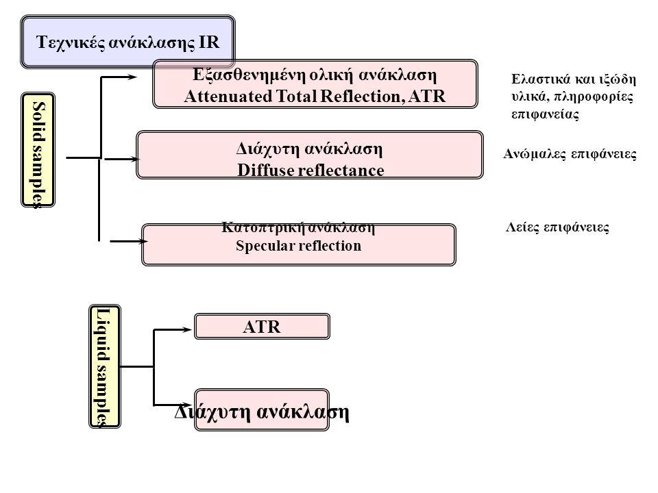 Εξασθενημένη ολική ανάκλαση Αttenuated Total Reflection, ATR