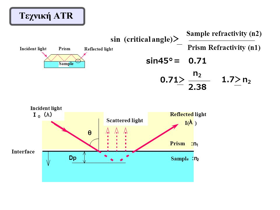Sample refractivity (n2) Prism Refractivity (n1)