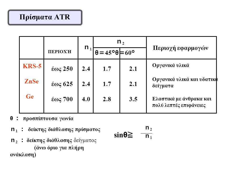 Πρίσματα ATR sinθ≧ n2 KRS-5 ZnSe Ge n1 Περιοχή εφαρμογών θ=45°θ=60°