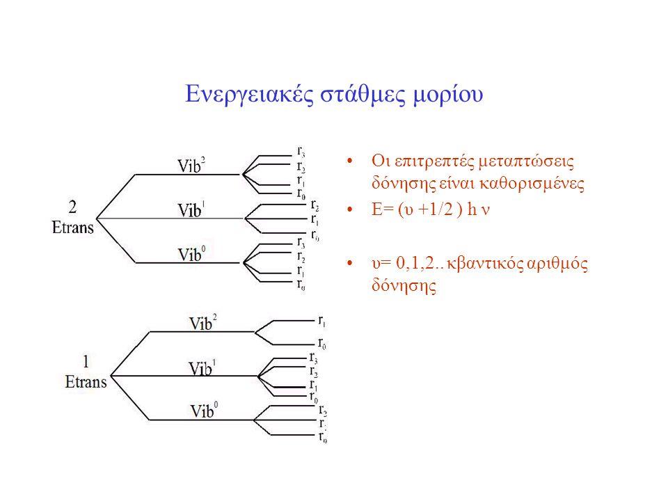 Ενεργειακές στάθμες μορίου