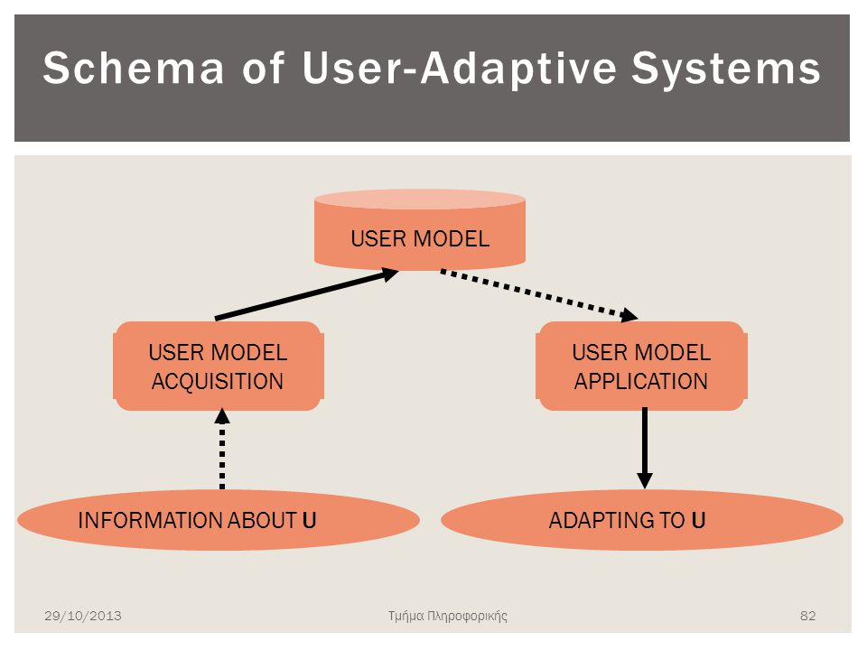 Schema of User-Adaptive Systems