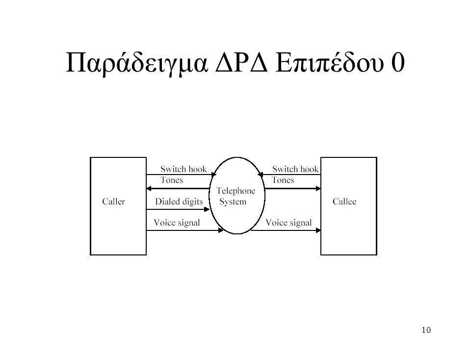 Παράδειγμα ΔΡΔ Επιπέδου 0