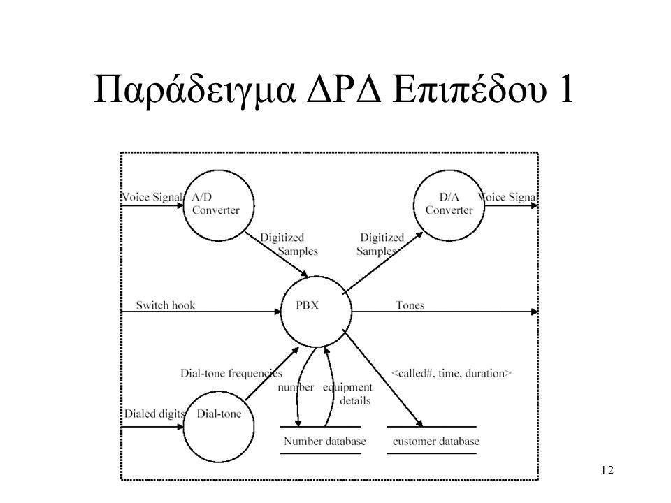 Παράδειγμα ΔΡΔ Επιπέδου 1