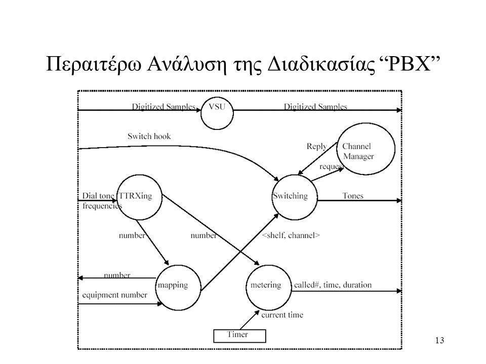 Περαιτέρω Ανάλυση της Διαδικασίας PBX