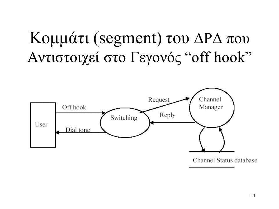 Κομμάτι (segment) του ΔΡΔ που Αντιστοιχεί στο Γεγονός off hook