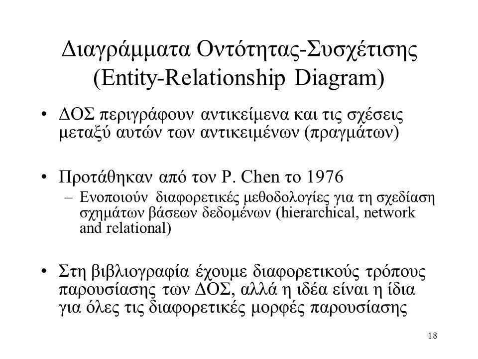 Διαγράμματα Οντότητας-Συσχέτισης (Entity-Relationship Diagram)