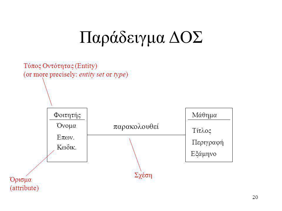 Παράδειγμα ΔΟΣ παρακολουθεί Τύπος Οντότητας (Entity)