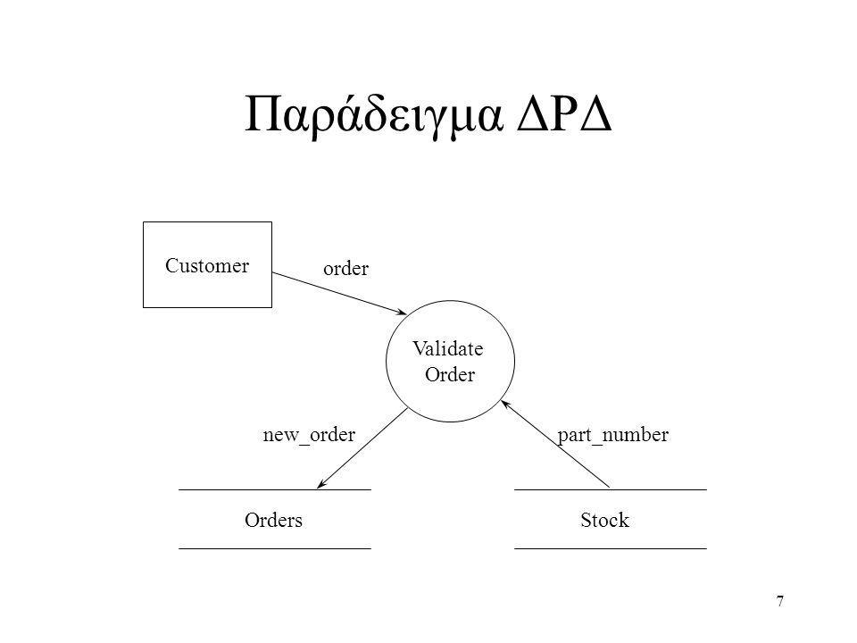 Παράδειγμα ΔΡΔ Orders order part_number new_order Customer Validate
