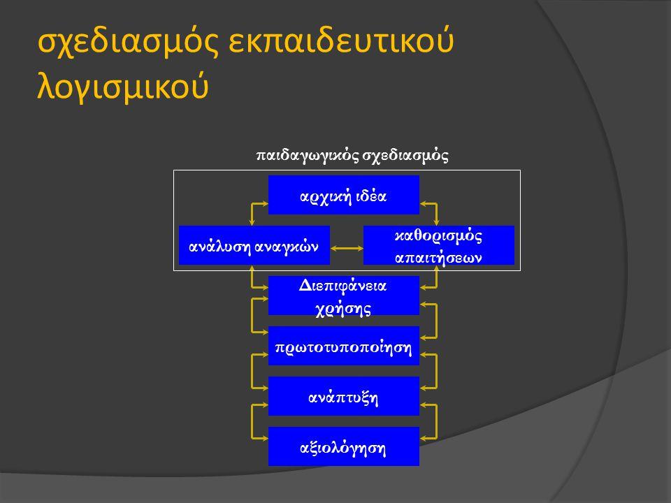 σχεδιασμός εκπαιδευτικού λογισμικού