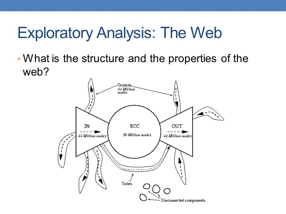 Exploratory Analysis: The Web