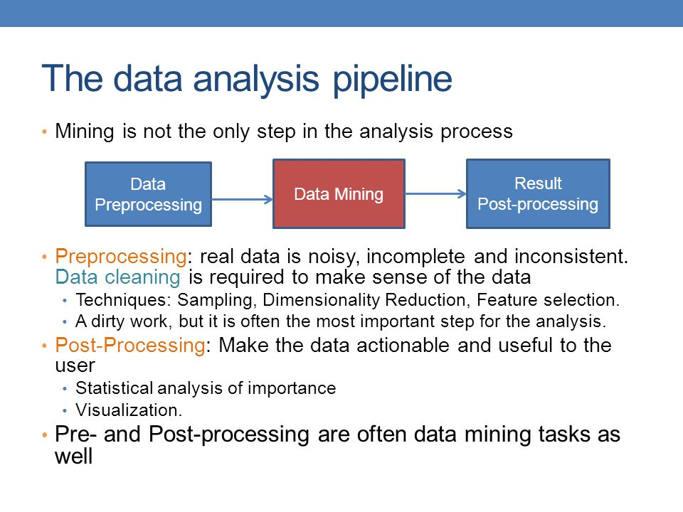 The data analysis pipeline
