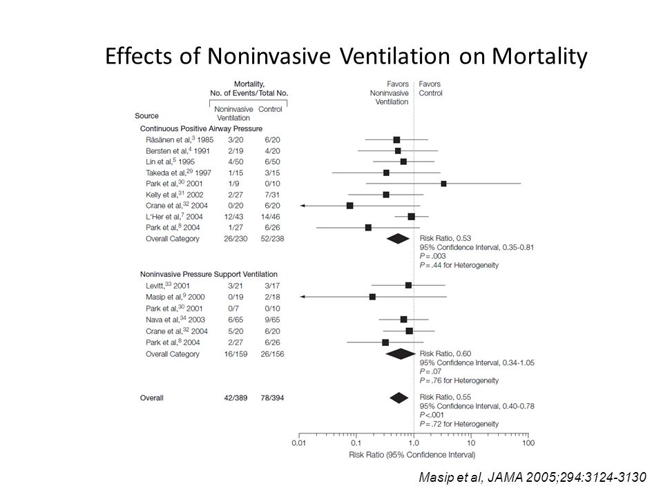 Effects of Noninvasive Ventilation on Mortality