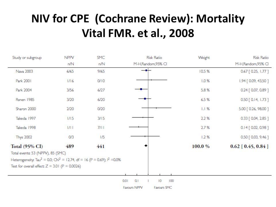 NIV for CPE (Cochrane Review): Mortality Vital FMR. et al., 2008