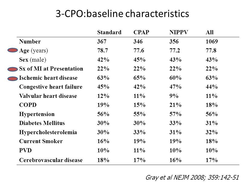 3-CPO:baseline characteristics