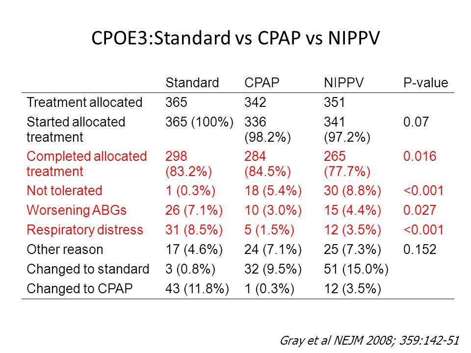 CPOE3:Standard vs CPAP vs NIPPV
