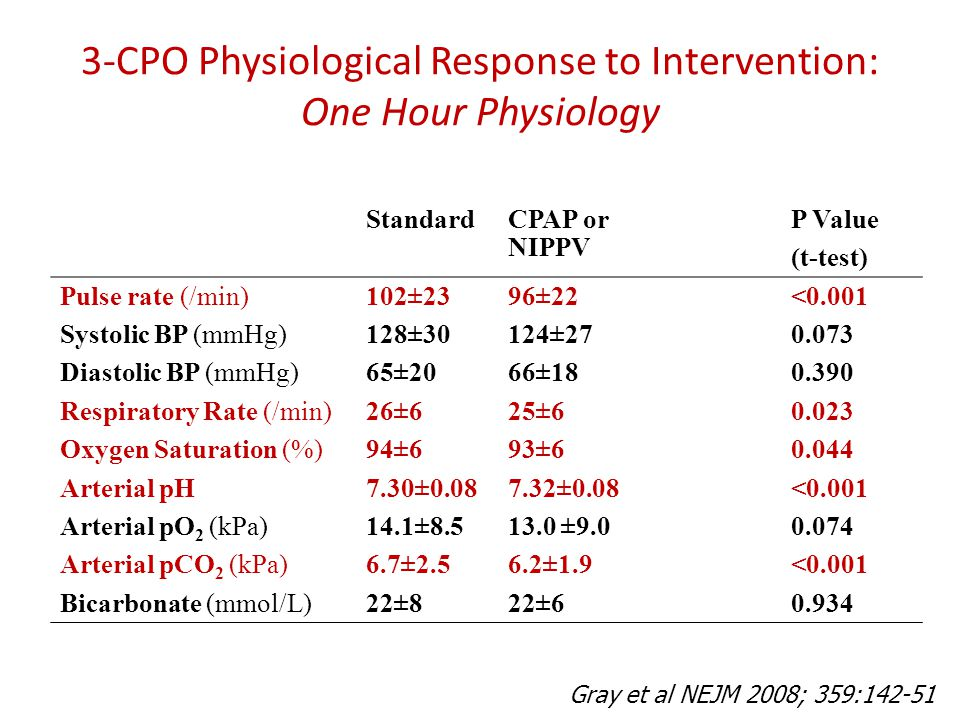 3-CPO Physiological Response to Intervention: One Hour Physiology