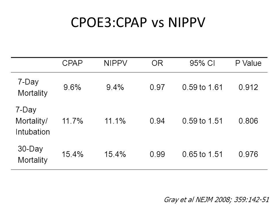 CPOE3:CPAP vs NIPPV CPAP NIPPV OR 95% CI P Value 7-Day Mortality 9.6%