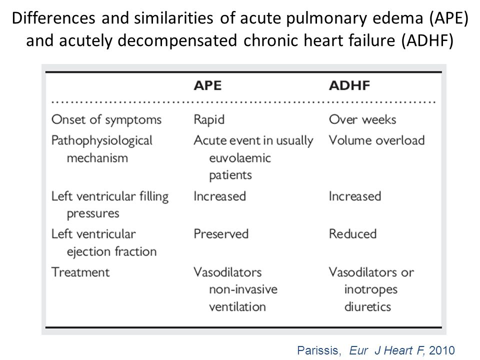 Differences and similarities of acute pulmonary edema (APE) and acutely decompensated chronic heart failure (ADHF)