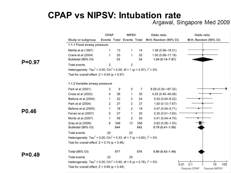 CPAP vs NIPSV: Intubation rate
