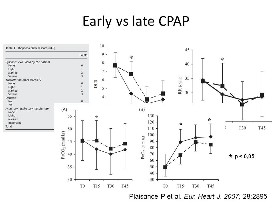 * p < 0,05 Early vs late CPAP