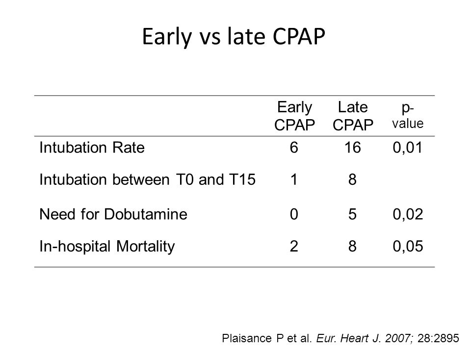 Early vs late CPAP Early CPAP Late p-value Intubation Rate 6 16 0,01