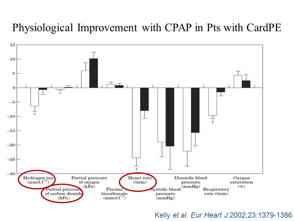 Physiological Improvement with CPAP in Pts with CardPE