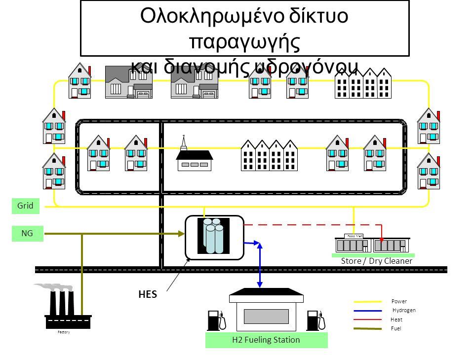 Ολοκληρωμένο δίκτυο παραγωγής και διανομής υδρογόνου