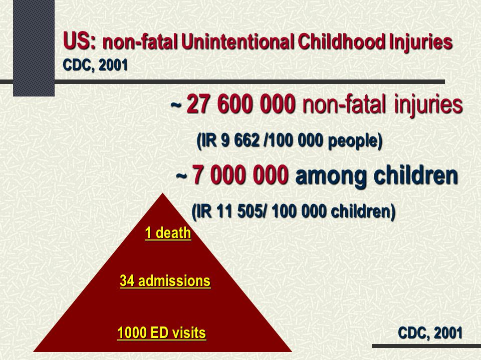 US: non-fatal Unintentional Childhood Injuries CDC, 2001