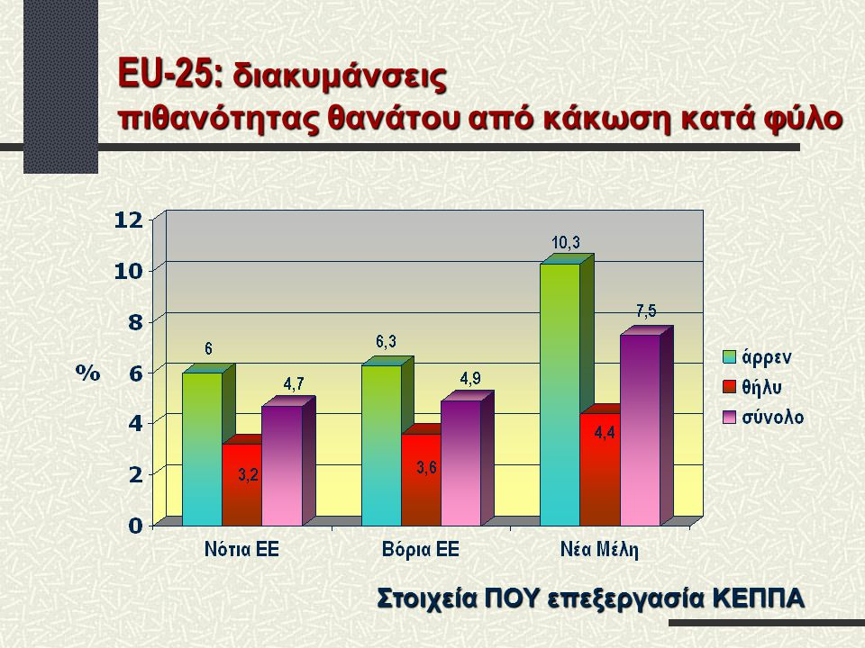 EU-25: διακυμάνσεις πιθανότητας θανάτου από κάκωση κατά φύλο