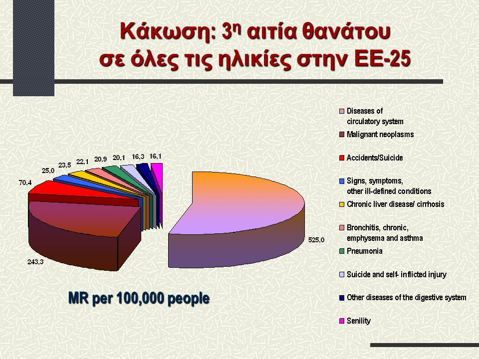 Κάκωση: 3η αιτία θανάτου σε όλες τις ηλικίες στην ΕΕ-25
