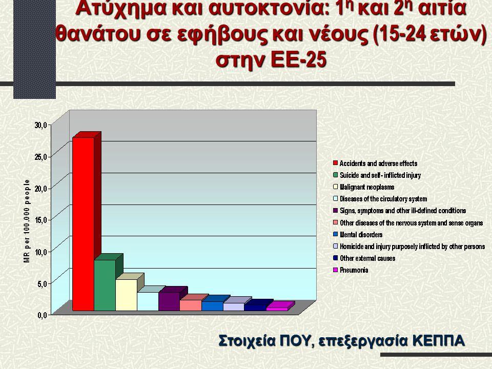 Ατύχημα και αυτοκτονία: 1η και 2η αιτία θανάτου σε εφήβους και νέους (15-24 ετών) στην ΕΕ-25