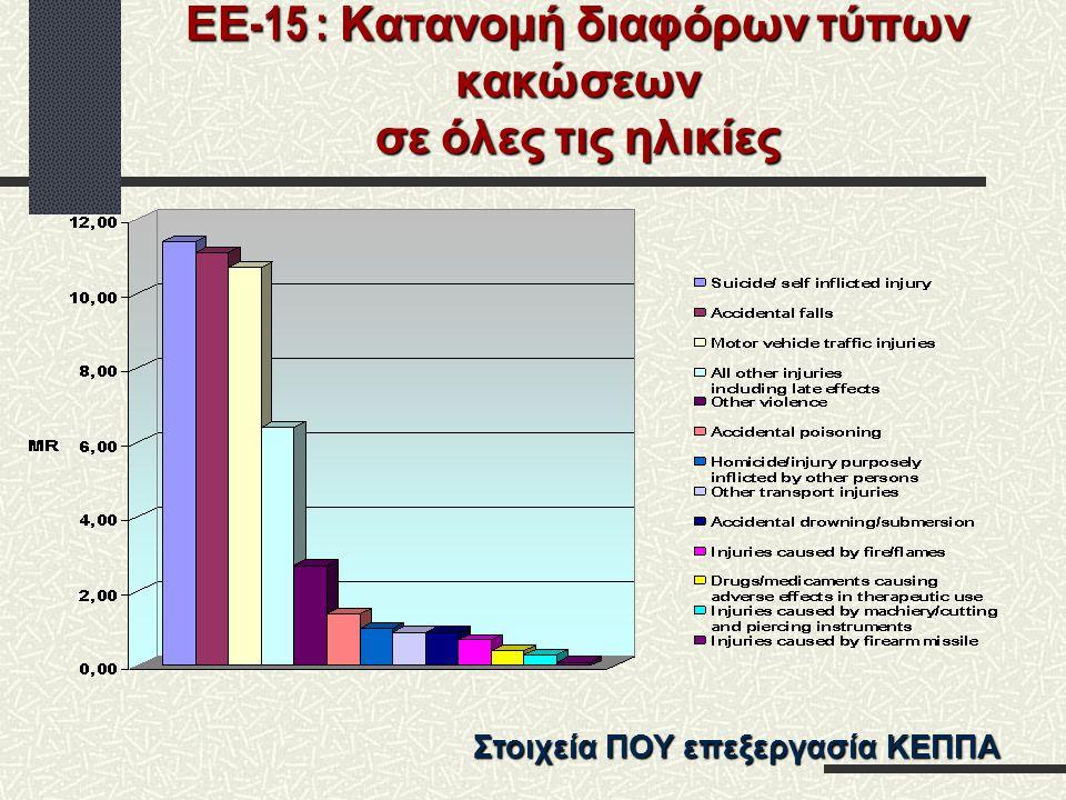 ΕΕ-15 : Κατανομή διαφόρων τύπων κακώσεων σε όλες τις ηλικίες