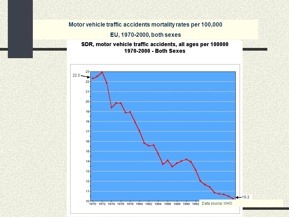 Motor vehicle traffic accidents mortality rates per 100,000