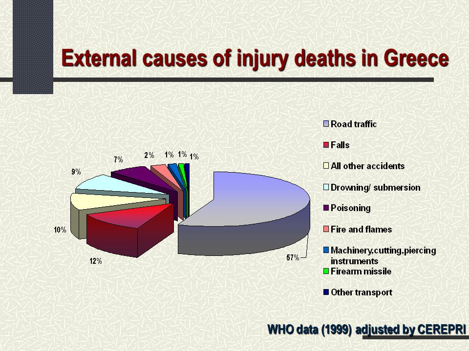 External causes of injury deaths in Greece