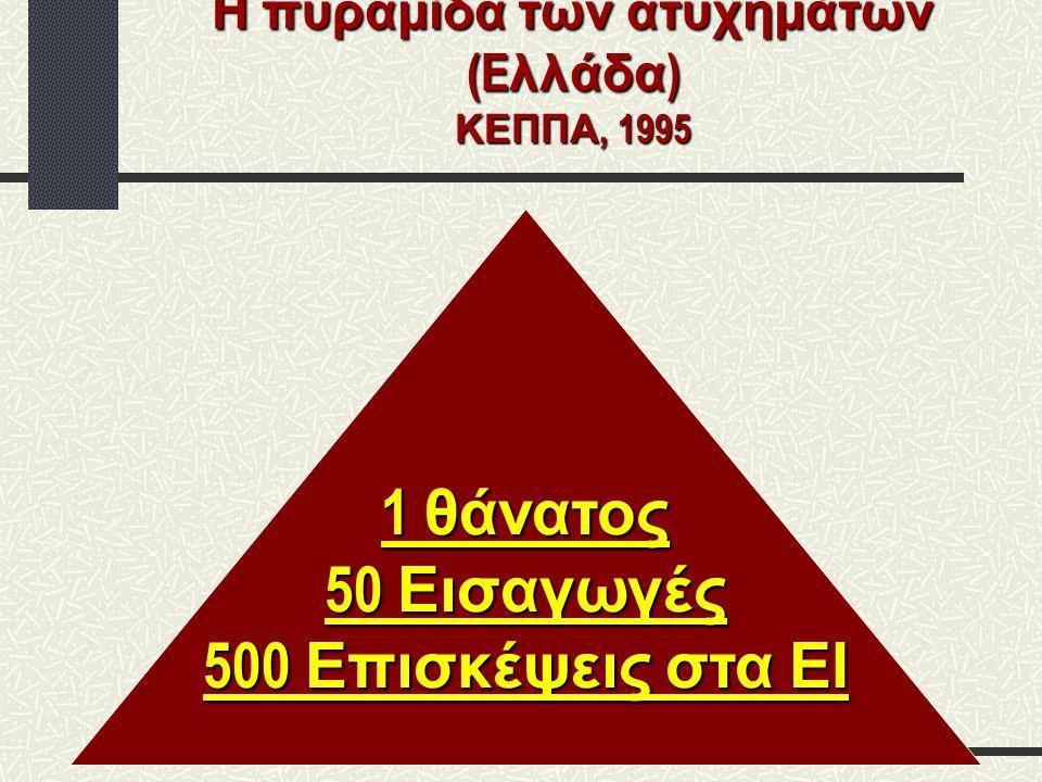 Η πυραμίδα των ατυχημάτων (Eλλάδα) ΚΕΠΠΑ, 1995