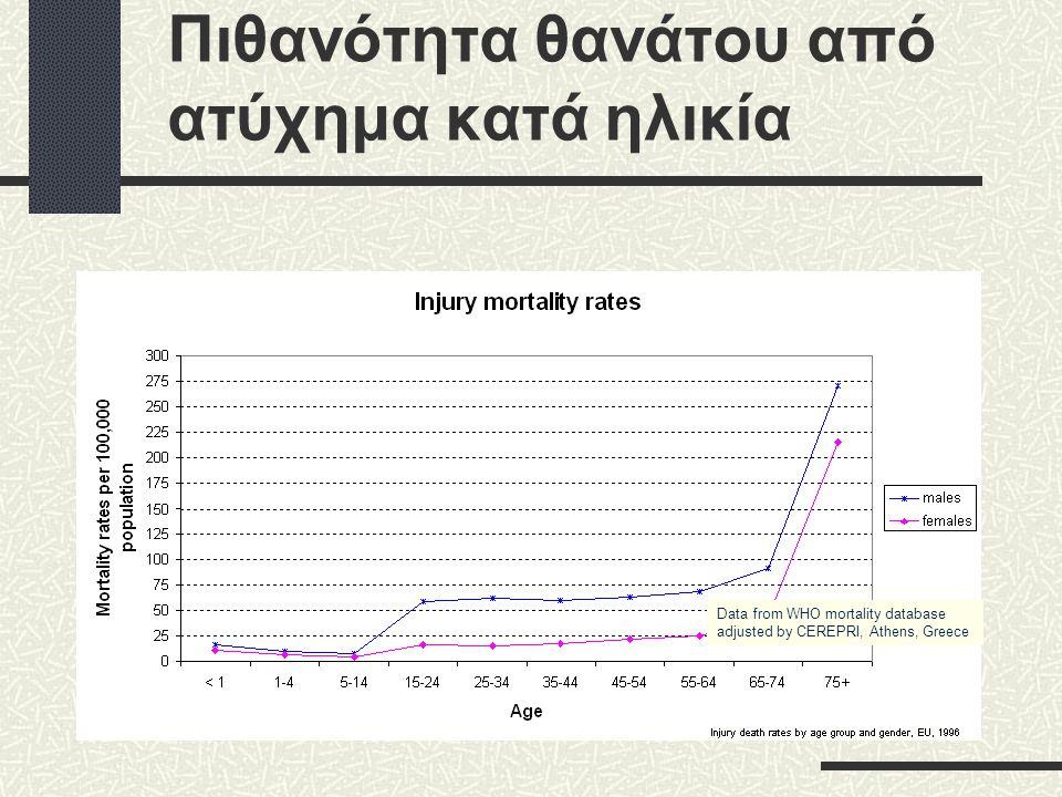 Πιθανότητα θανάτου από ατύχημα κατά ηλικία