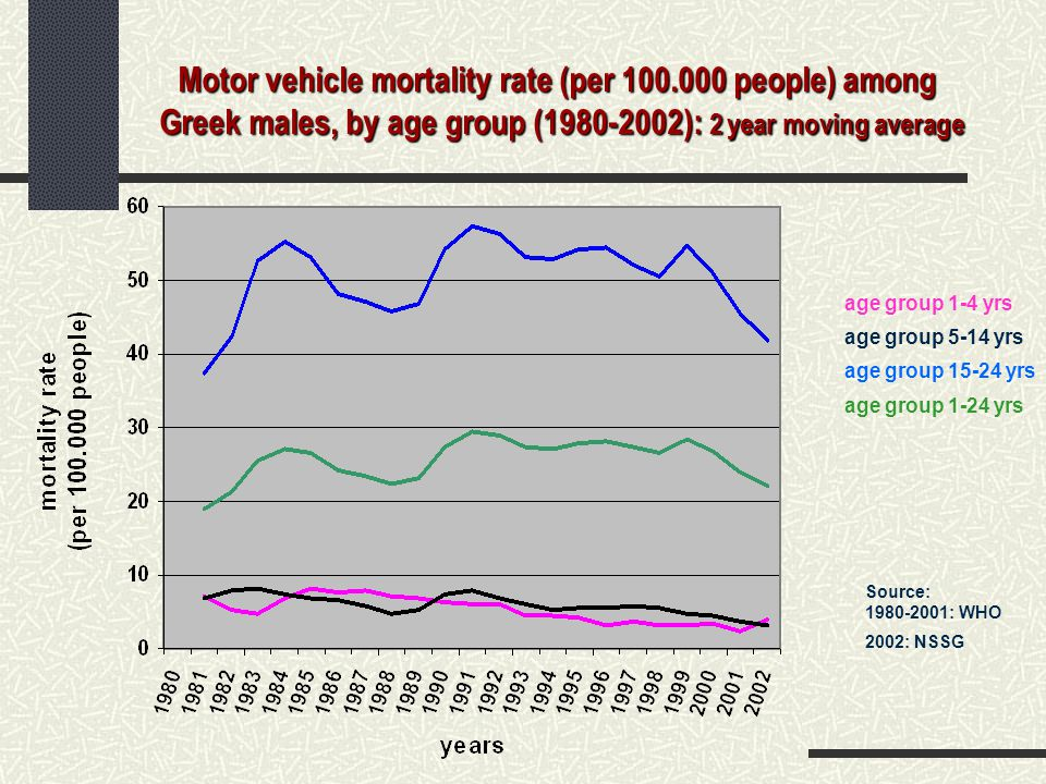 Motor vehicle mortality rate (per 100.000 people) among